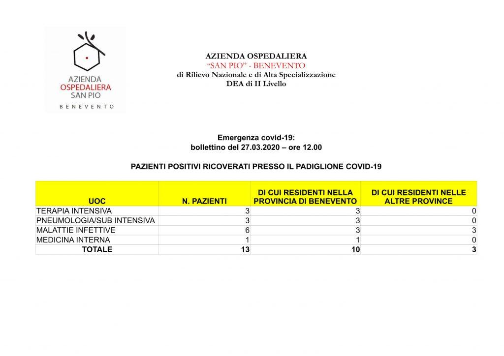 """Bollettino ufficiale Azienda Ospedaliera """"San Pio"""" 27 Marzo ore 12:00"""