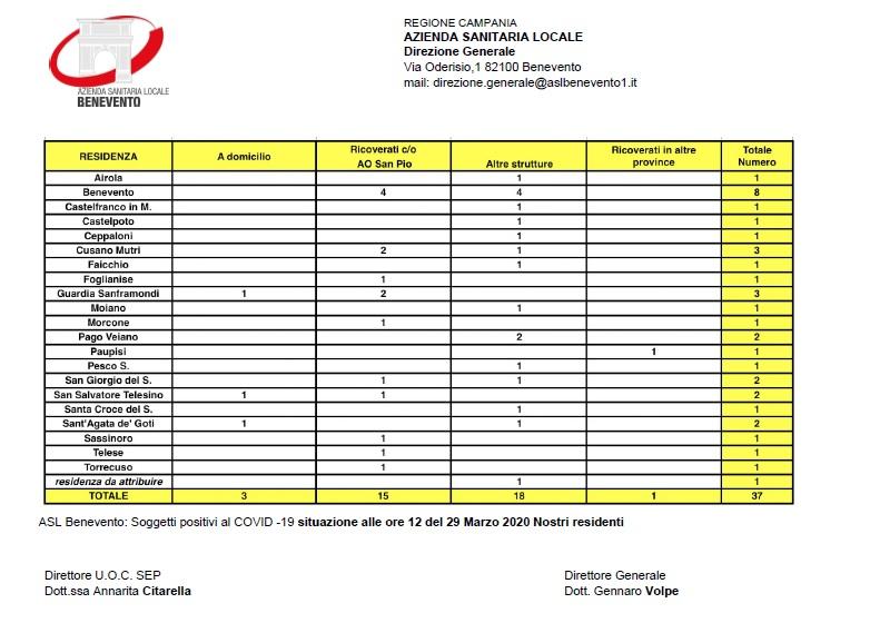 Comunicato Asl. Ufficiale 37 contagiati di cui 12 residenti a Benevento.