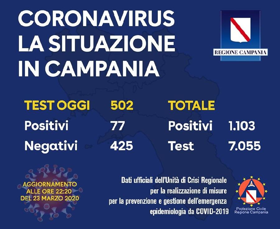 Coronavirus – La situazione in Campania ore 22 del 23 Marzo 2020