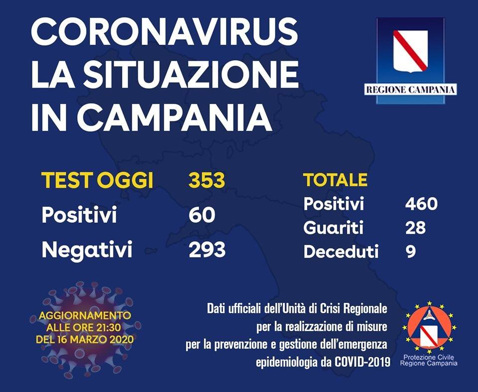 Situazione coronavirus 16 Marzo ore 21,30. Contaggiati 460