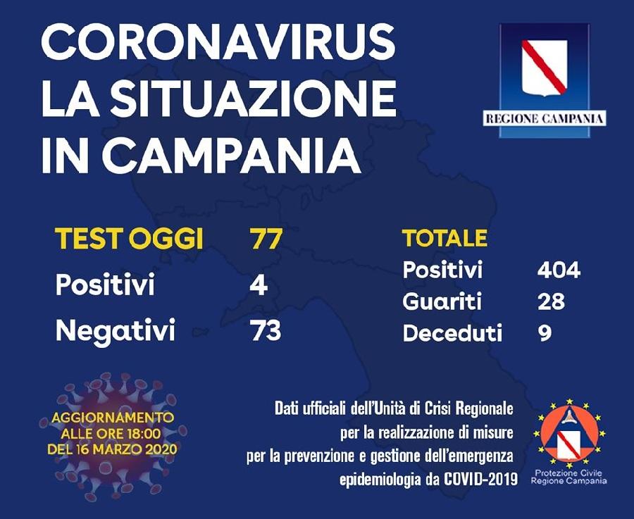 Coronavirus. Oggi 4 positivi su 77 testati