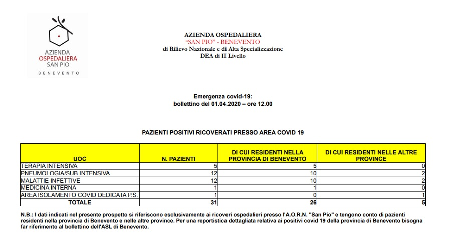 COVID19, Bollettino informativo del San Pio