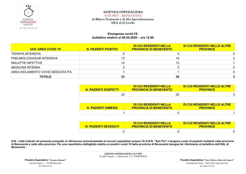 "Bollettino informativo AO ""San Pio"" 6 Aprile ore 12:00"