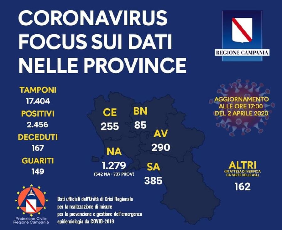 Regione Campania. I positivi sono 2.456, morti 167, guariti 149. Tamponi effettuati 17.404