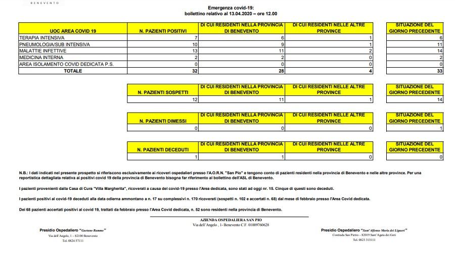 Azienda Ospedaliera San Pio. 32 i pazienti positivi ricoverati.