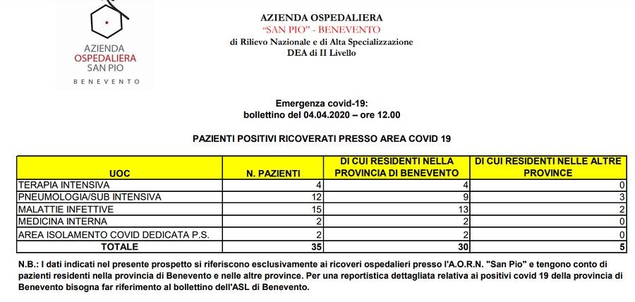 """Azienda San Pio, bollettino 4 Aprile ore 12 : """" Sono 35 i pazienti ricoverati un area Covid -19 """""""