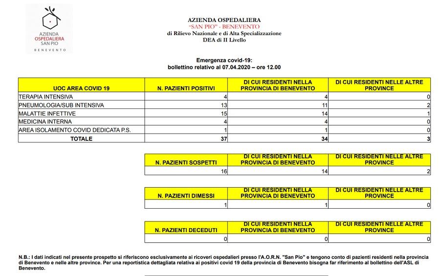 San Pio. Bollettino 7 Aprile ore 12 : pazienti positivi 37, sospetti 16, dimessi 1