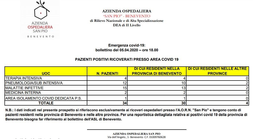Azienda Ospedaliera San Pio 5 Aprile ore 18 : pazienti positivi ricoverati n.34