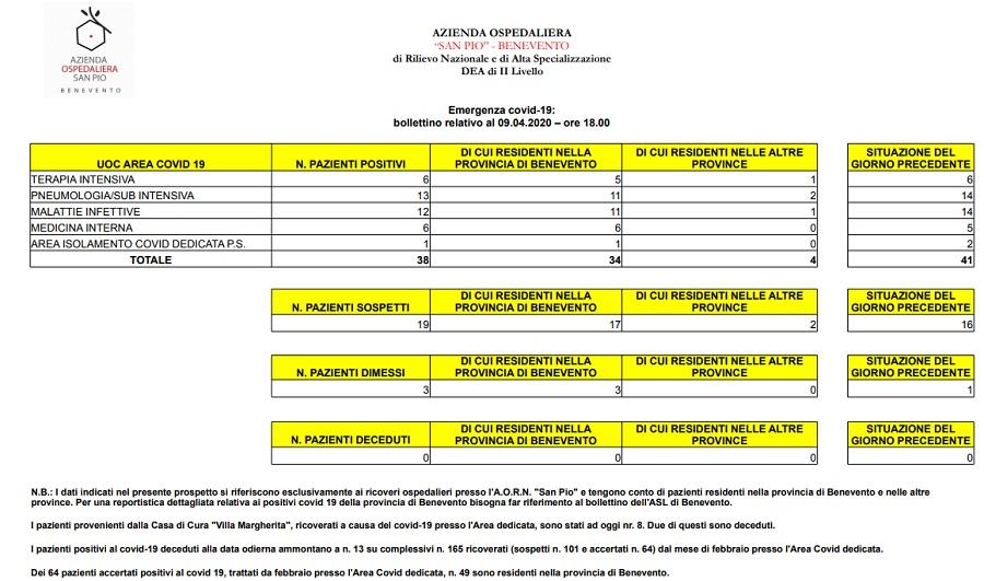 Azienda Ospedaliera San Pio. Sono 38 i pazienti positivi rispetto ai 41 di ieri. 3 sono stati dimessi