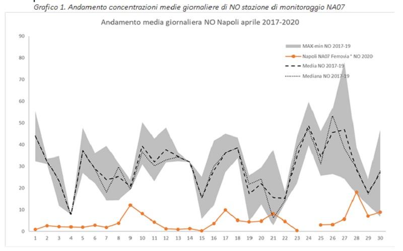 Lockdown e qualità dell'aria,Arpac: ulteriore calo del monossido di azoto in Campania ad aprile