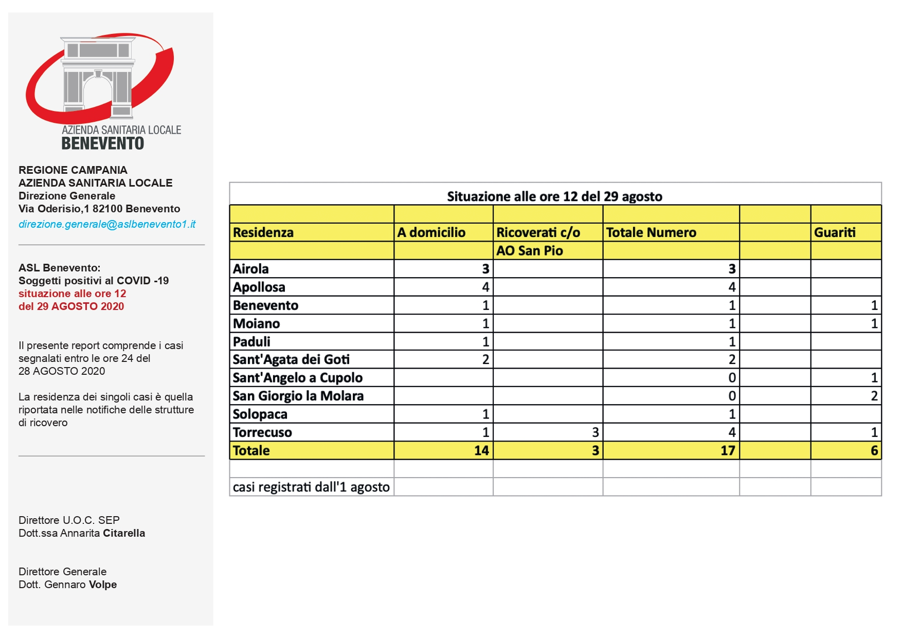 Covid19, report ASL relativo ai pazienti positivi