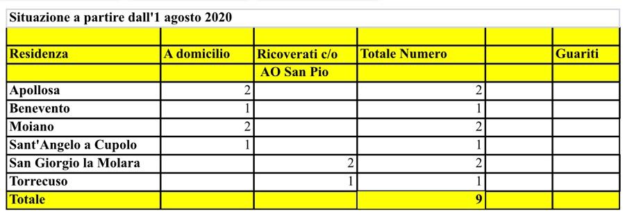 Asl. A Benevento e provincia sono 9 le persone positive al Covid 19