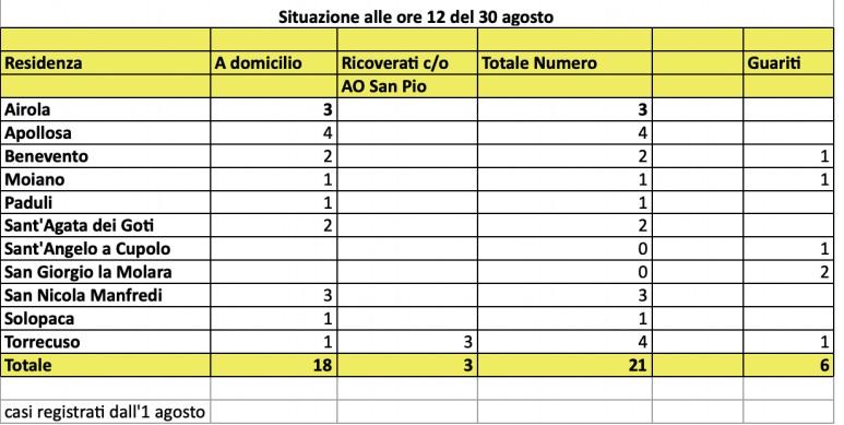 Asl. Aumentano a 21 i positivi covid 19 in provincia di Benevento. Nuovi casi 3 a San Nicola Manfredi in contrada Iannassi e 1 a Benevento