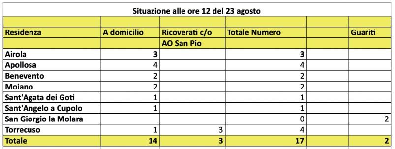 Asl. Nessun nuovo caso Covid 19 in provincia di Benevento