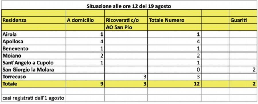 Asl. Stazionario il numero dei positivi Covid 19 a Benevento e provincia : sono 12