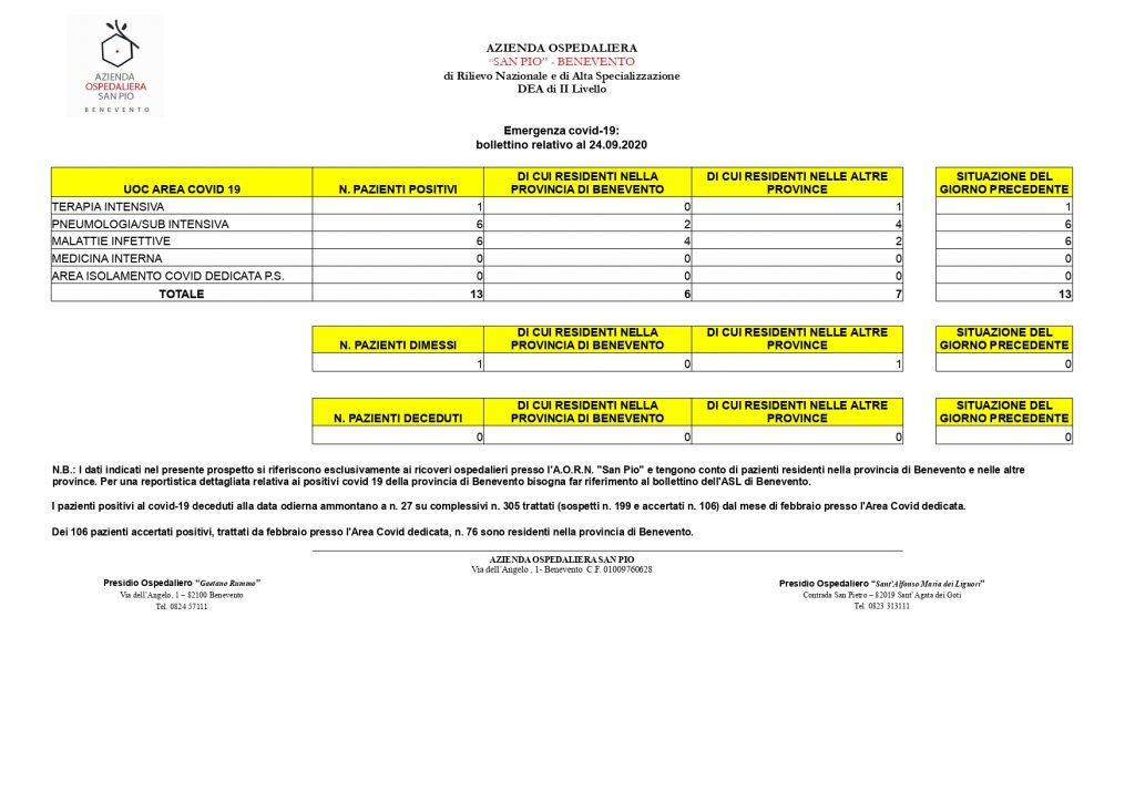 "Covid-19, AO""San Pio"", processati 90 tamponi, 3 nuovi positivi"
