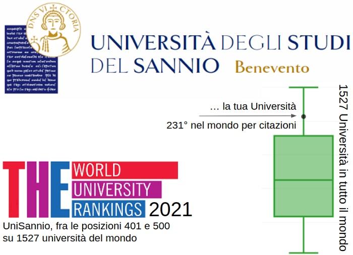 Times Higher Education World University Rankings 2021.Ottimo risultato per Unisannio