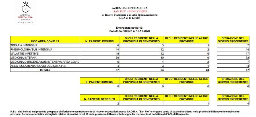 Al San Pio oggi 28 nuovi casi di positività al Covid 19. Altri 2 deceduti, 1 della provincia di Benevento.