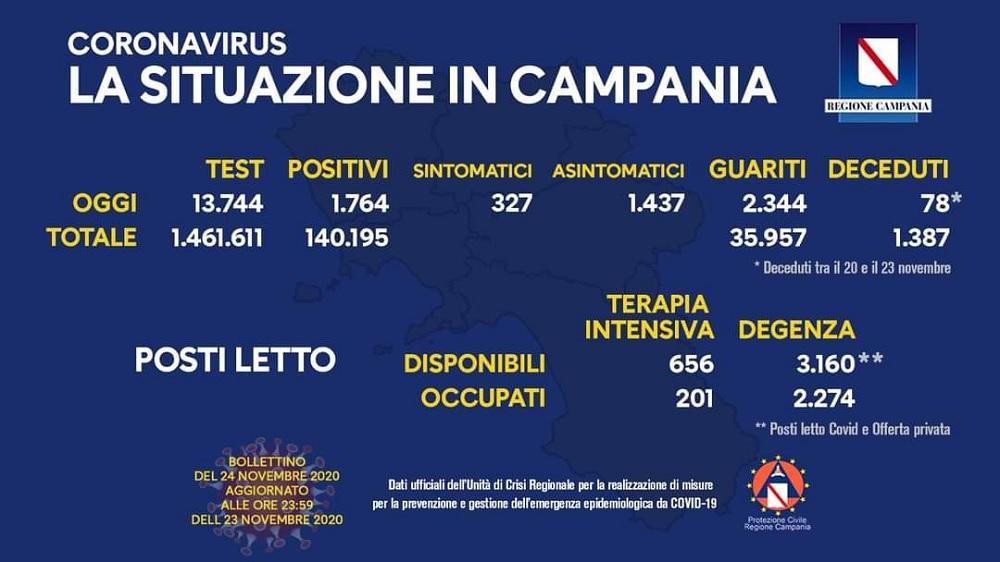 Covid 19, il bollettino ordinario dell'Unità di Crisi della Regione Campania
