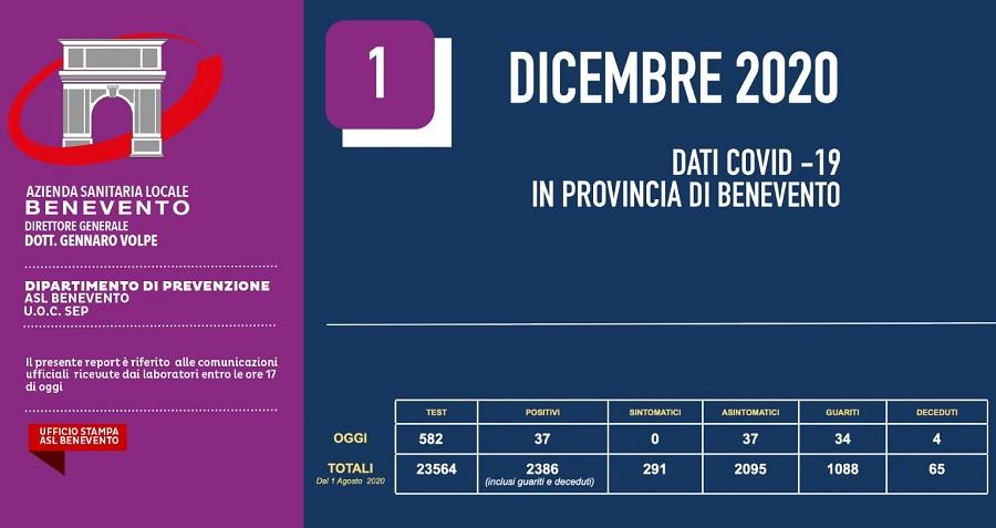 All'Asl di Benevento processati 582 Tes Covid. Risultati 37 positivi tutti asintomatici