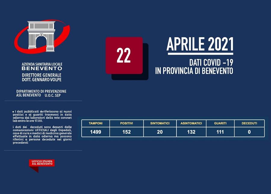 Dal Bollettino aggiornato Asl sono 152 i nuovi positivi al covid 19