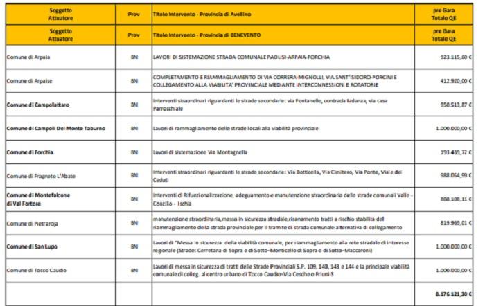 """Mortaruolo : """"La Regione finanzierà 10 progetti esecutivi sulla viabilità di piccoli comuni"""